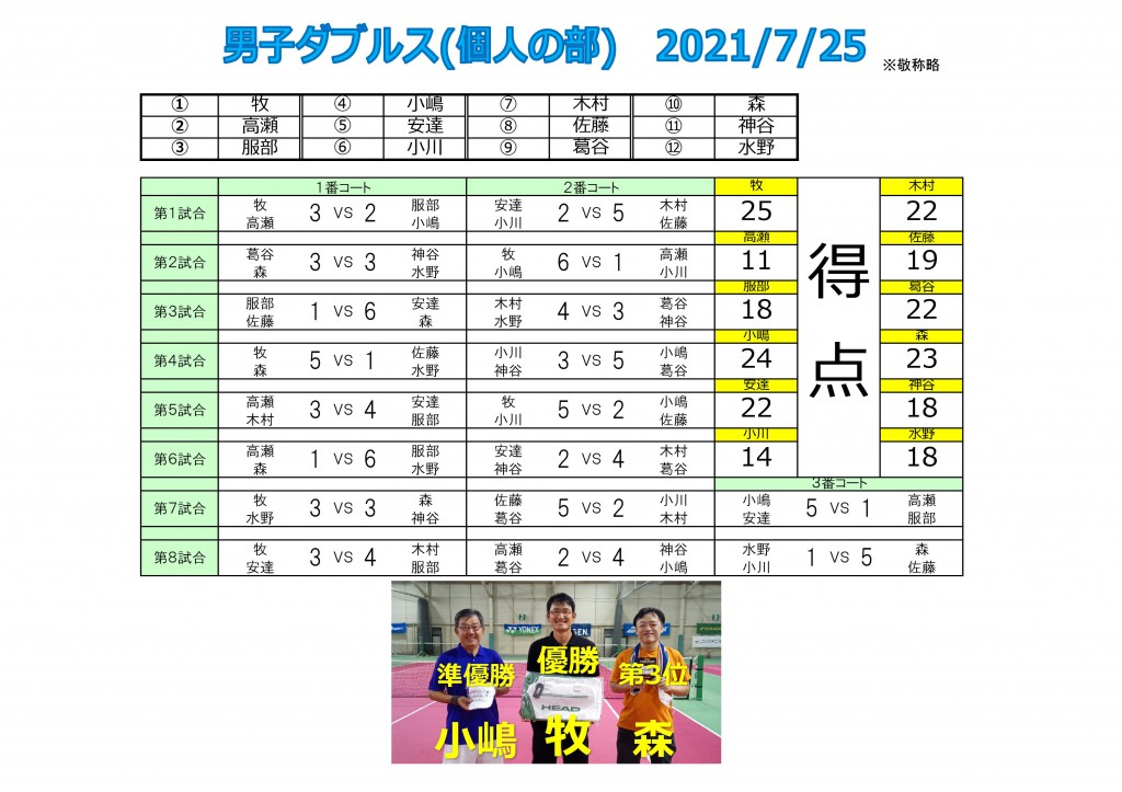 2021.7.25男子ダブルス(個人)